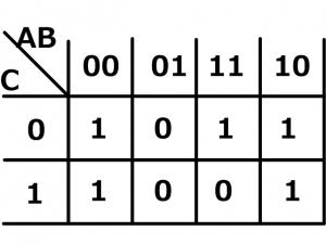 カルノー図の例