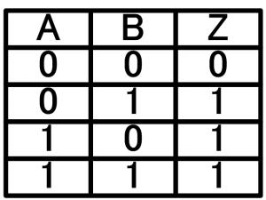 ORゲートの真理値表