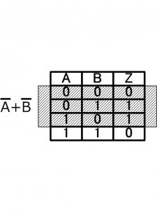 真理値表の4行目以外が1になる式