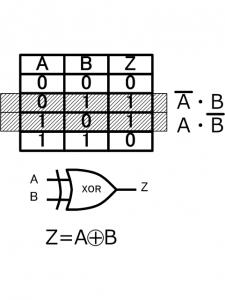 主加法標準形の例