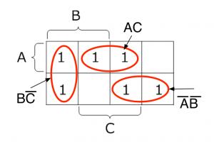 元の論理関数のベイチ図