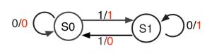 図2: Tフリップフロップの状態遷移図