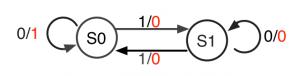 T-FF+NORの状態遷移図