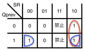 Qのカルノー図