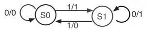 T-FFの状態遷移図(ミーリ・マシン)