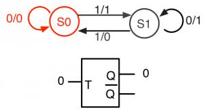 状態S0、T=0、Q=0