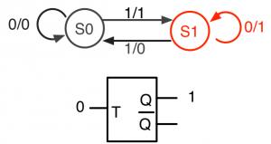 状態S1、T=0、Q=1