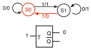 T=1でS1からS0へ遷移