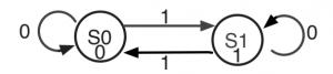 T-FFの状態遷移図(ムーア・マシン)