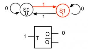 T=1でS0からS1へ遷移