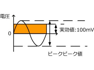 正弦波信号の実効値