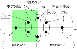 極と安定性の関係図