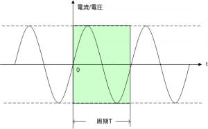 正弦波の交流信号