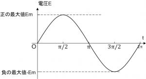 正弦波の最大値