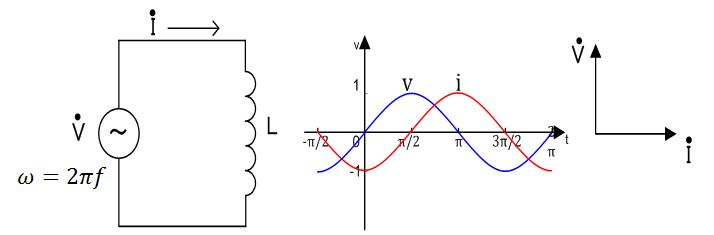 コイルの電源・電流のベクトル表記