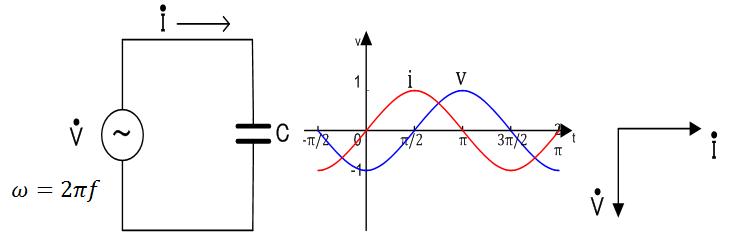 コンデンサの電圧・電流のベクトル表記