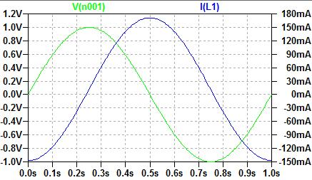 コイルの電流と電圧の関係