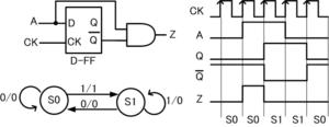 図4: T-FFの状態遷移図(ミーリ・マシン)