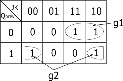 JKフリップフロップのカルノー図
