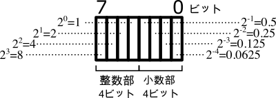 4.4固定小数点形式の精度