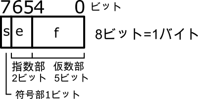精度を重視した8ビットの浮動小数点形式